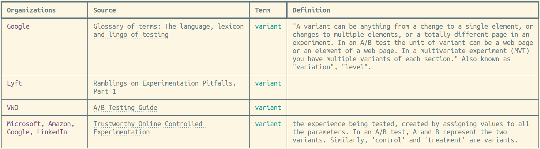 ABGlossary results for 'variant'
