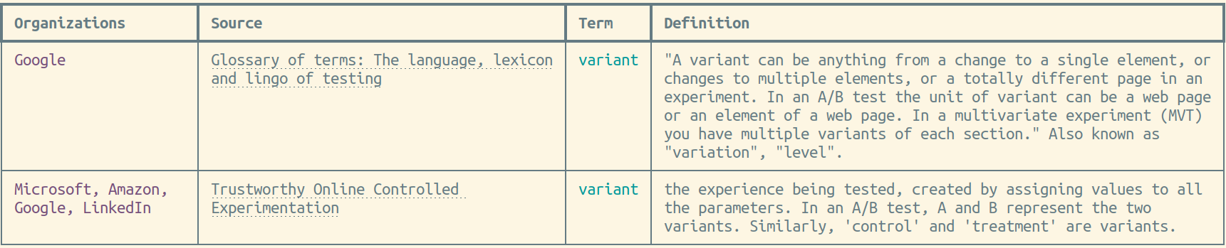 ABGlossary results for Google and 'variant'