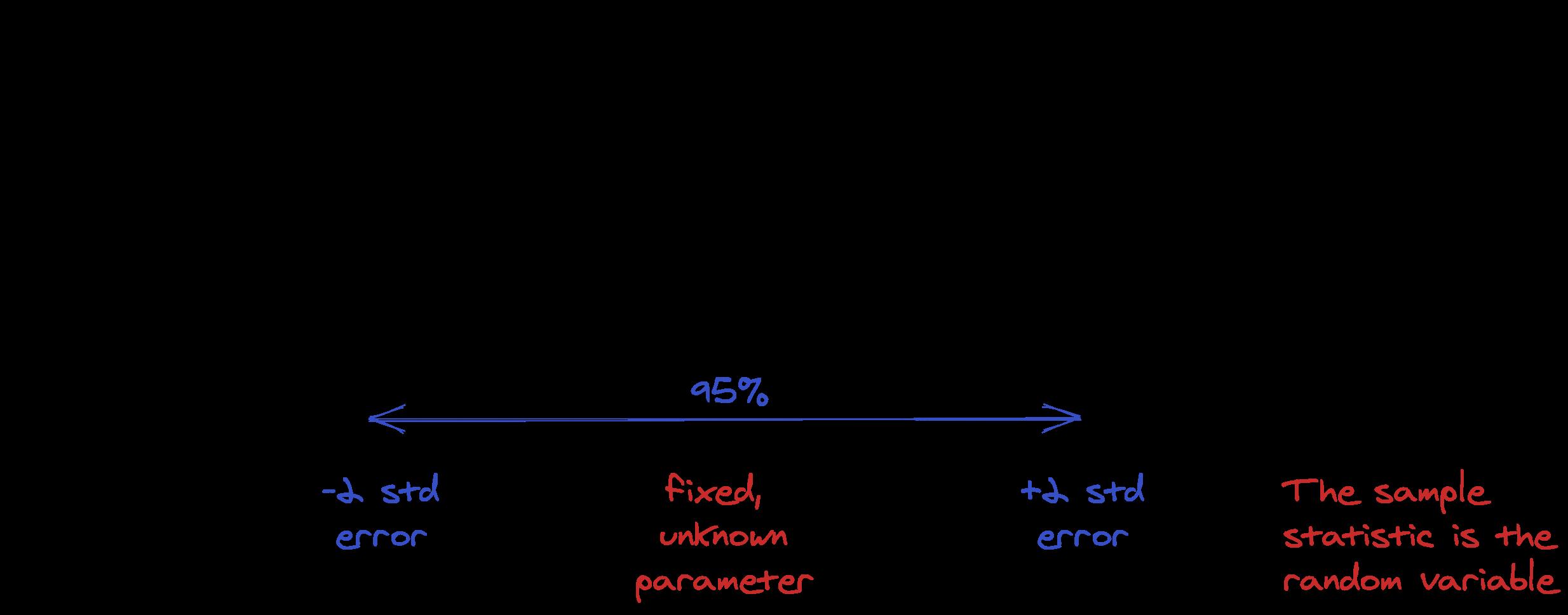 Statistical model for confidence intervals