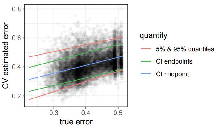 Bates cross-validation simulation