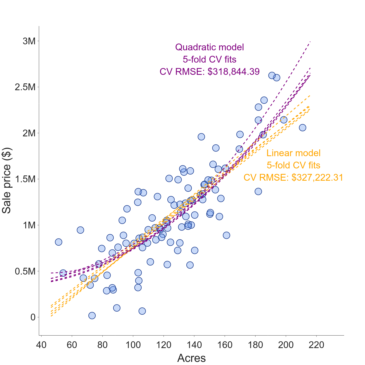 Simulated farm sales prices with cross-validation model fits