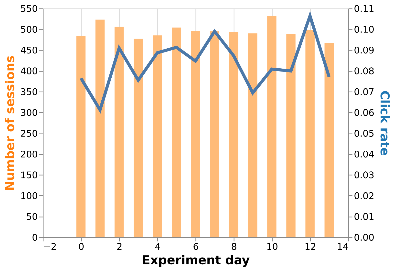 Plot of the observed data