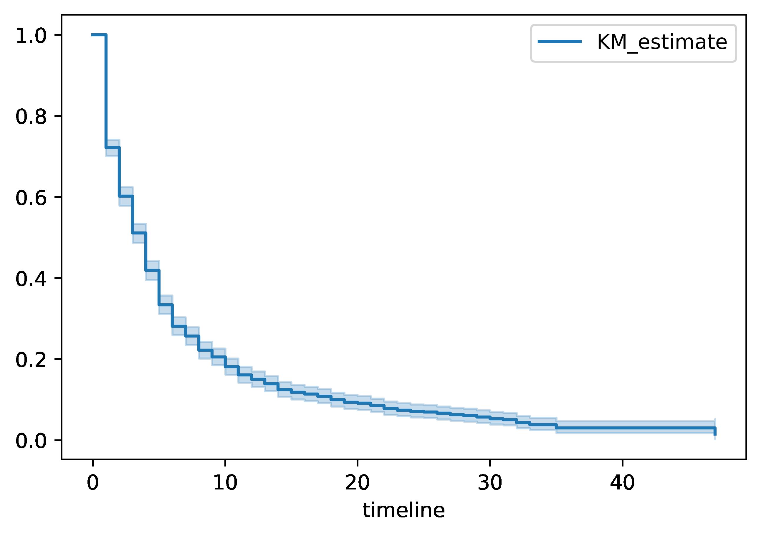 Matplotlib survival curve from Lifelines