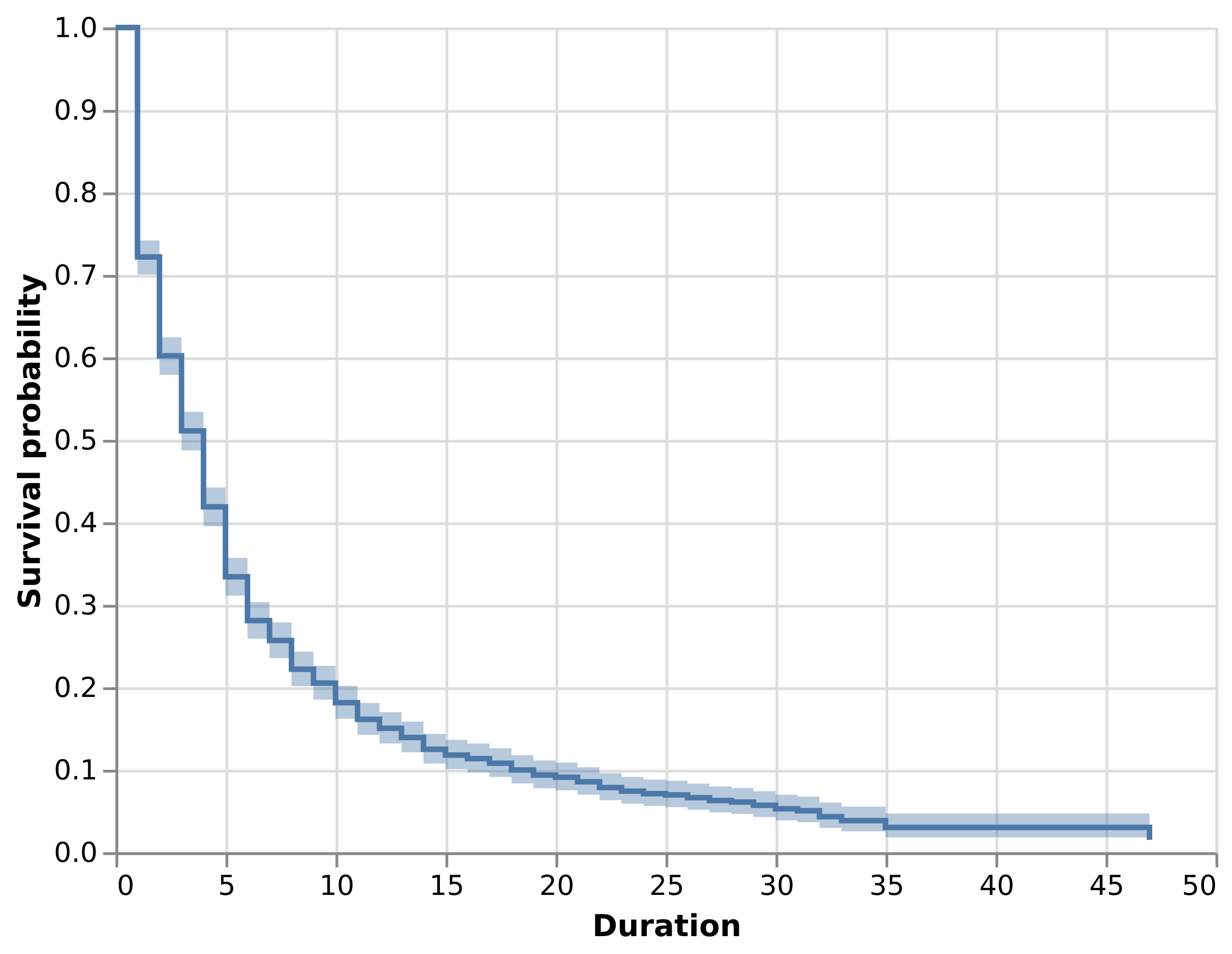 Altair version of the survival curve