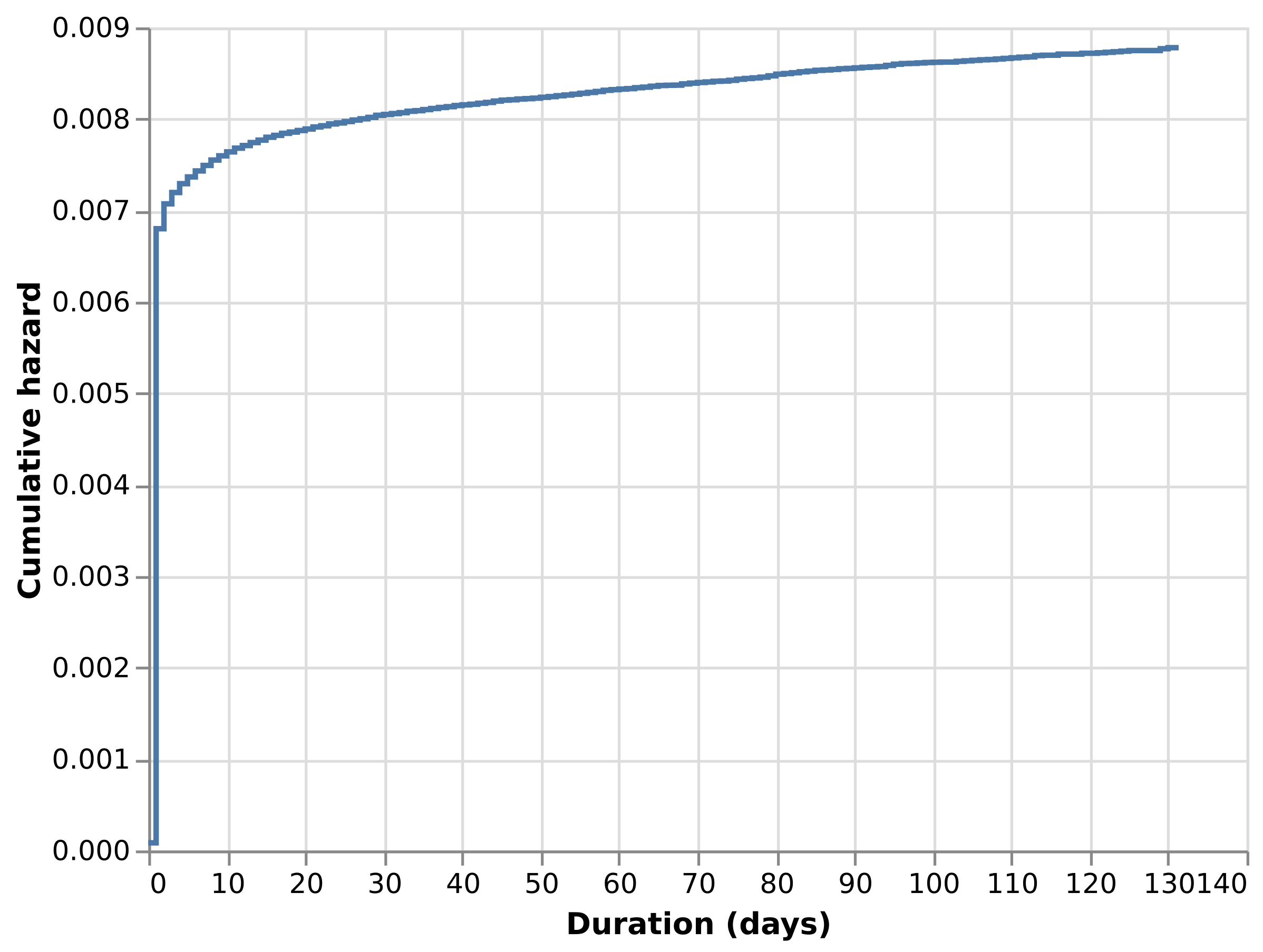 Cumulative hazard estimate for Retail Rocket data