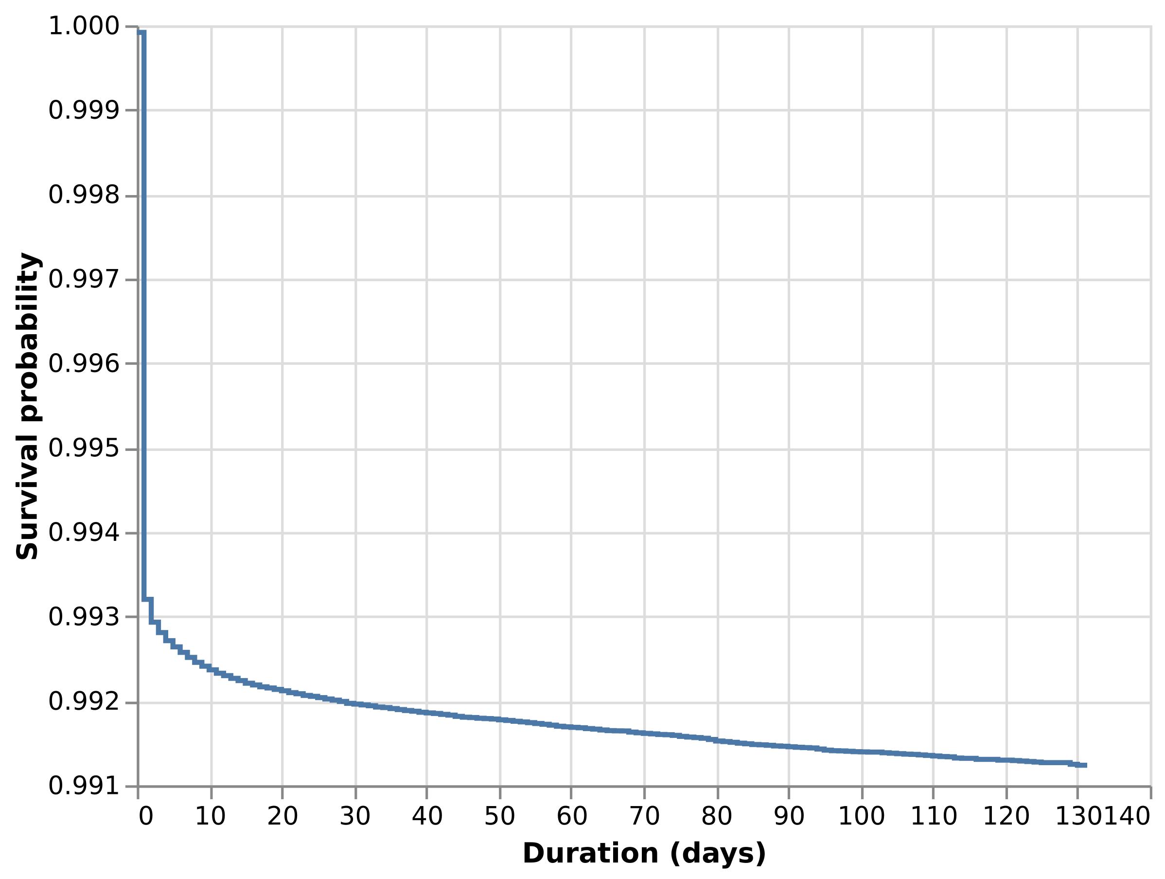 Survival estimate for Retail Rocket data