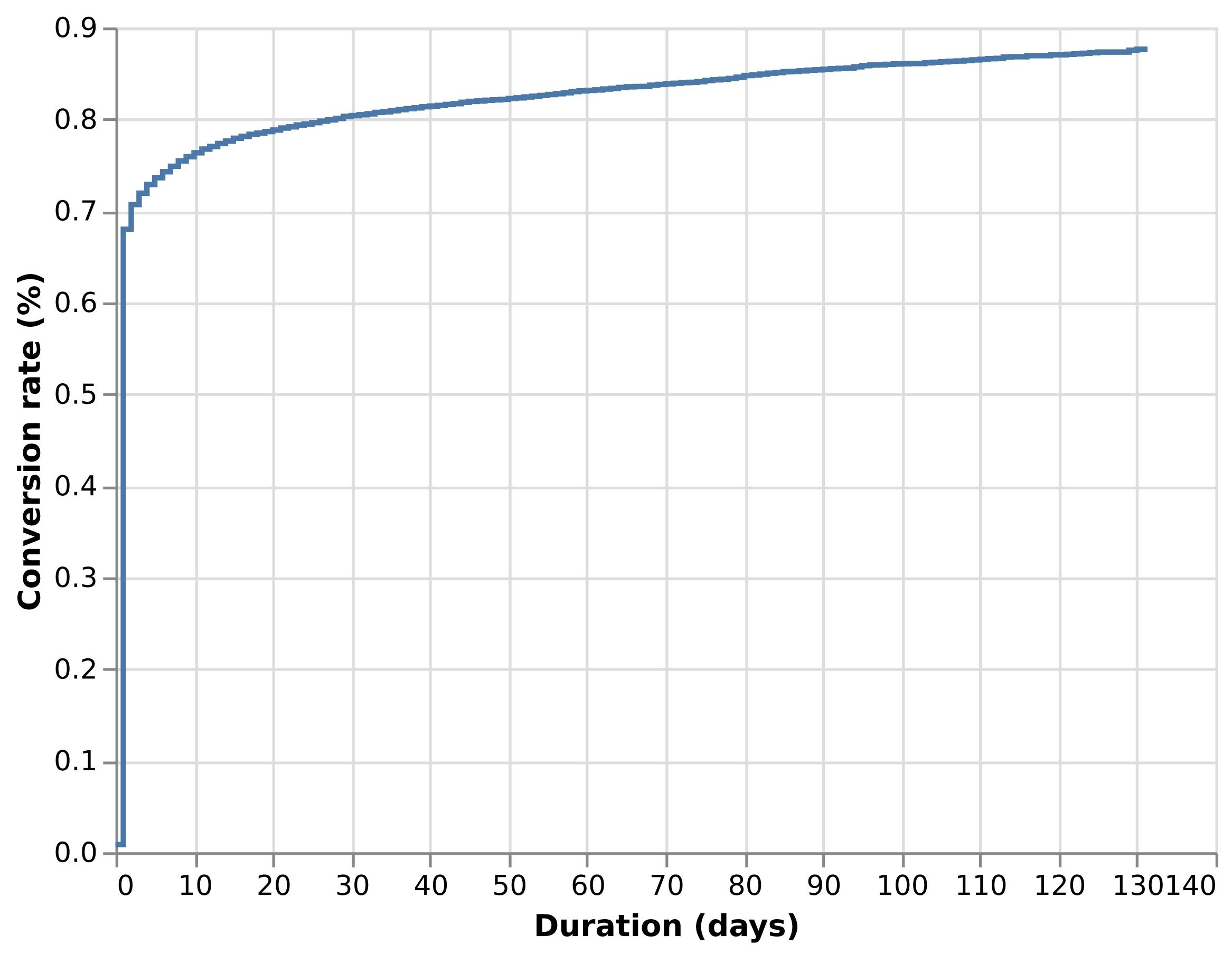 Conversion rate curve estimate for Retail Rocket data