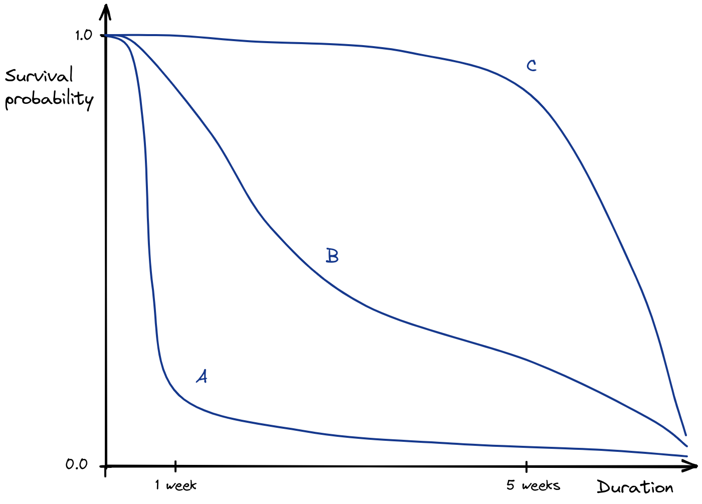 Schematic of different survival curve shapes