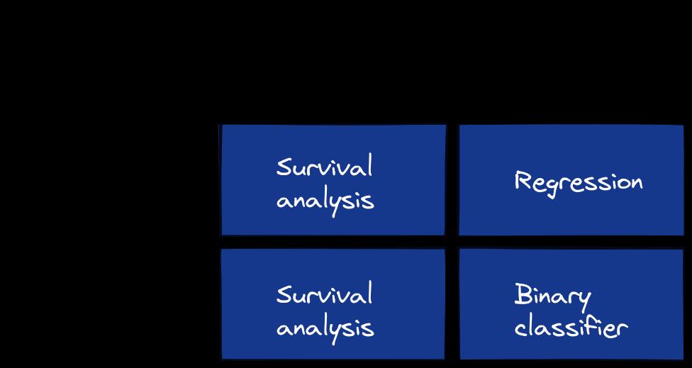 Survival analysis decision criteria