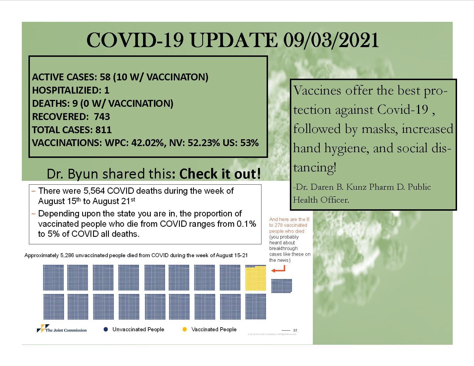 Covid 19 Update 9.3.2021