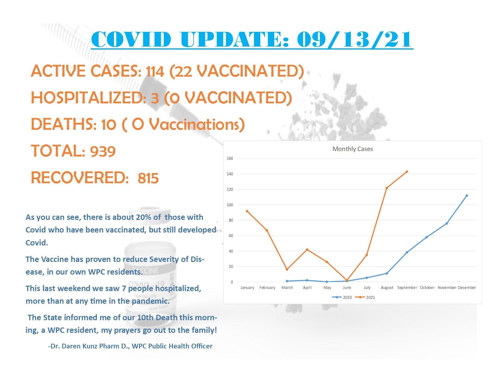 COVID- 19 Update 9/13/2021