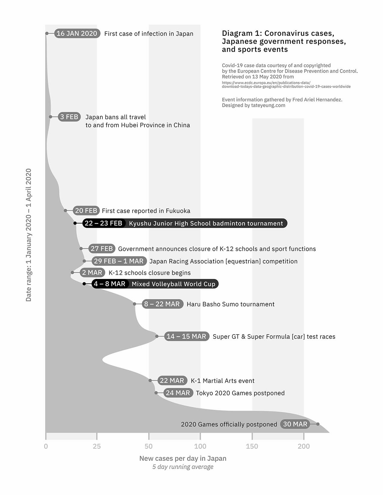 Timeline of COVID events