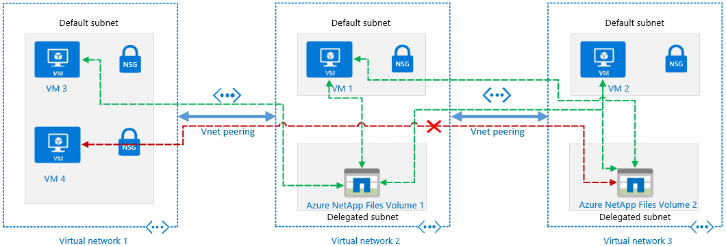 azure-netapp-files-network-azure-native-environment