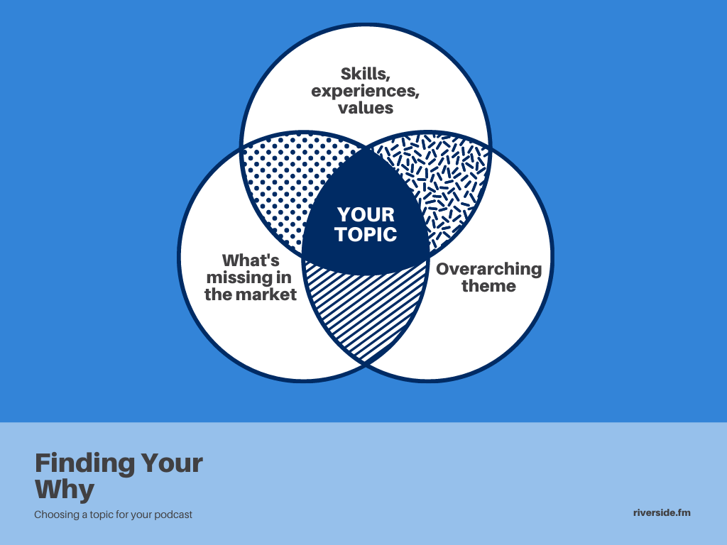 find your why venn diagram
