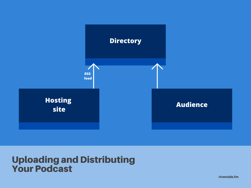 uploading and distributing your podcast