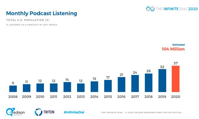 monthly podcast listenership statistics