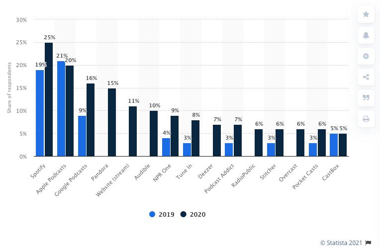 popular podcast platforms overview