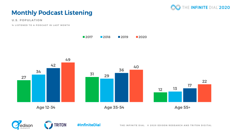 monthly podcast listening stats us market