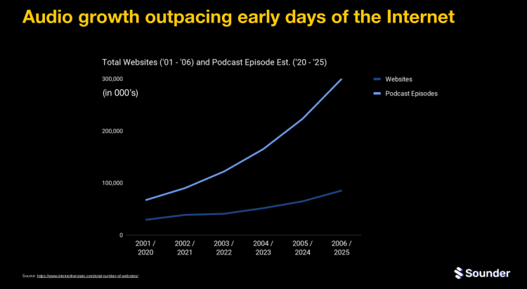 audio growth market stats