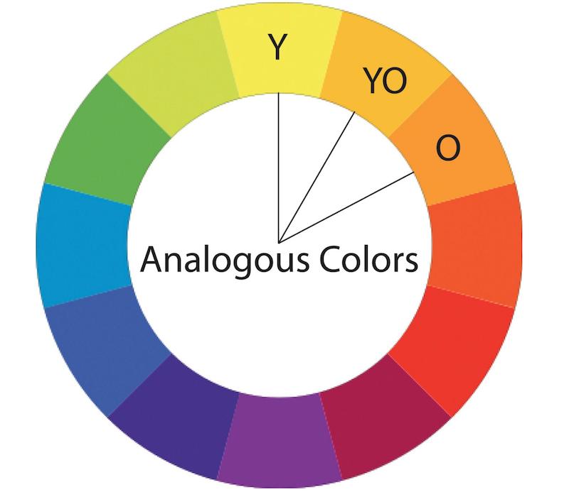 Analogous colors wheel
