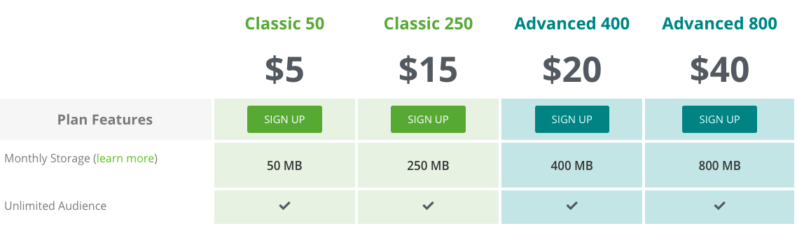 Libsyn podcast host pricing overview