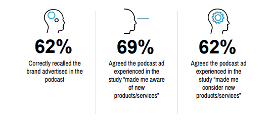 Infographic about podcast ads from Nielsen
