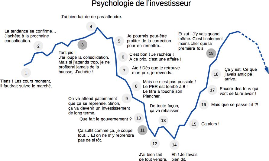 Courbe d'évolution d'un cycle boursier démontrant les différents états psychologiques d'un investisseur selon la phase du cycle économique