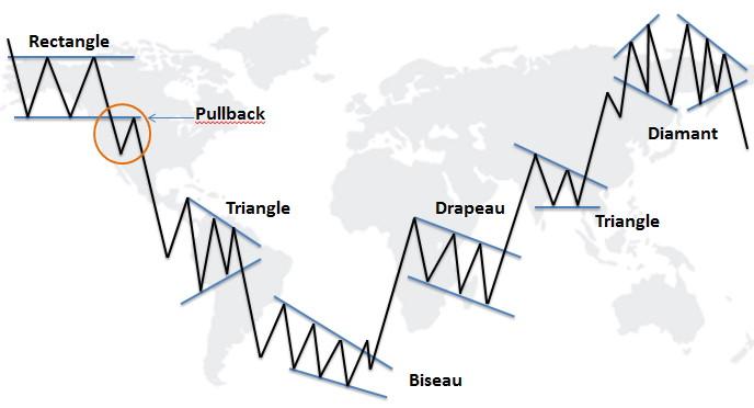 Différentes figures d'analyse graphique