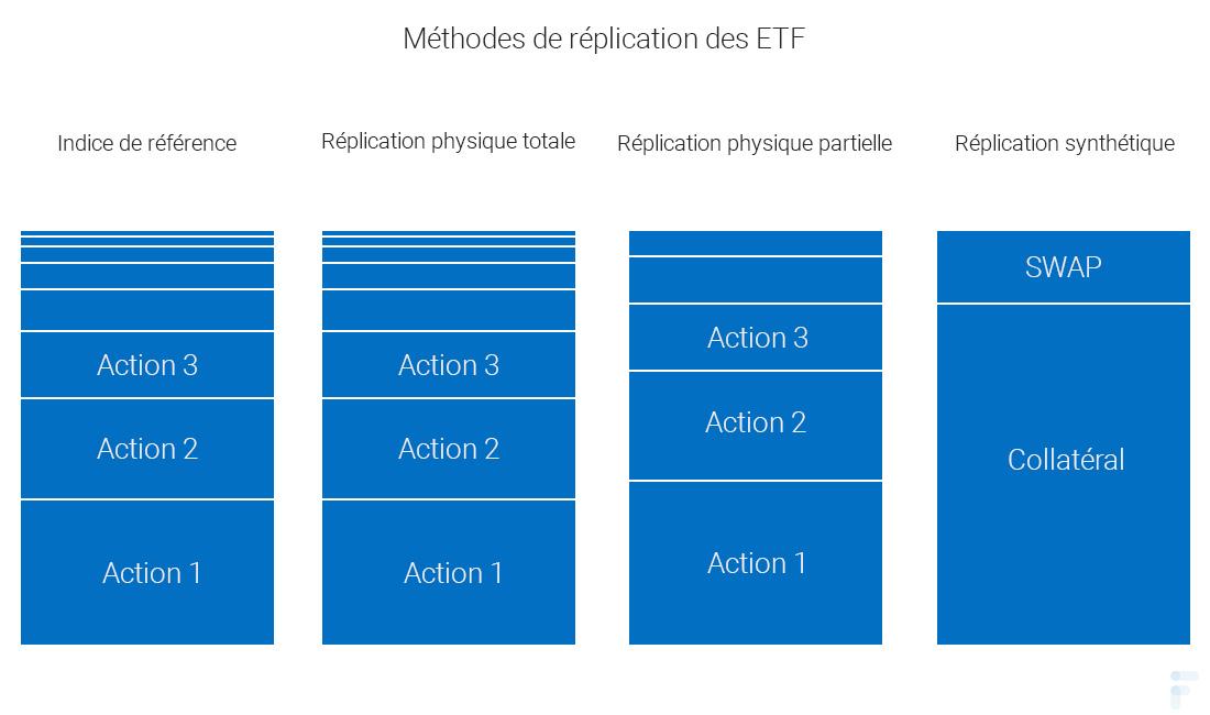 Méthodes de réplication des ETF
