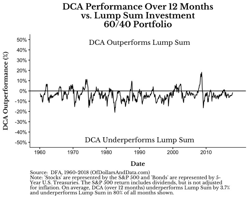 Méthode DCA vs Lump sum investing