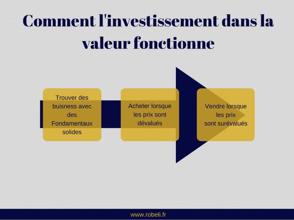 Les étapes d'un investissement dans la valeur d'une action