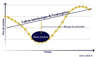 Schéma de principe d'un investissement dans la valeur