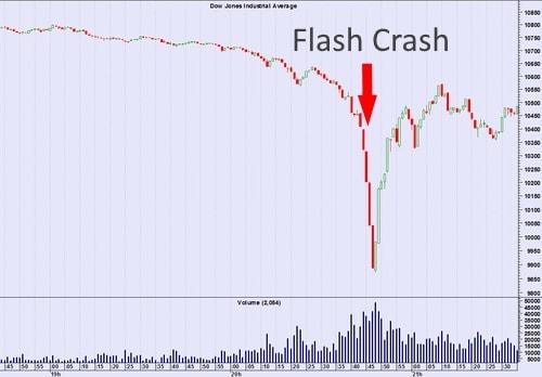 Résultat d'une manipulation boursière par spoofing sur le cours du Dow Jones