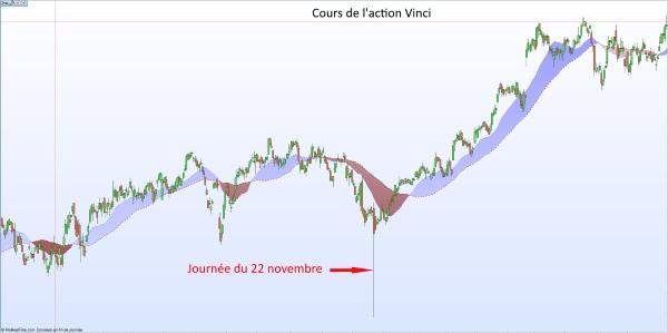 Résultat d'une manipulation boursière par fake news sur le cours de l'action Vinci