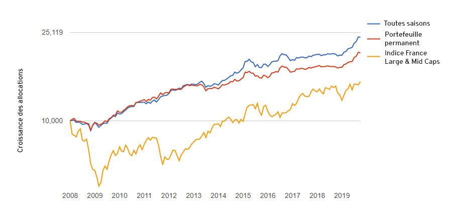 Croissance des deux allocations diversifiées comparativement à un indice France