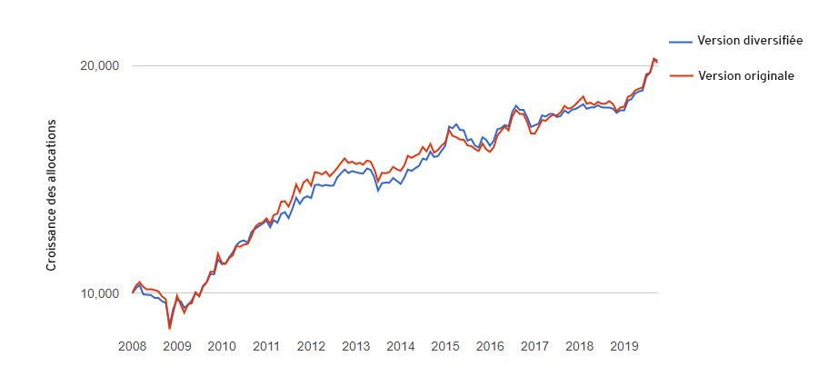 Croissance des allocations portefeuille permanent modifiées