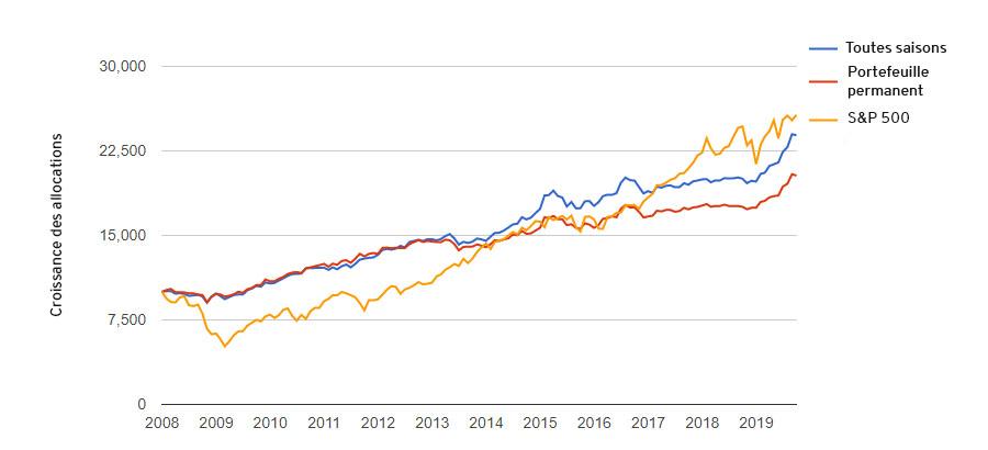 Croissance des allocations diversifiées en comparaison au S&P500