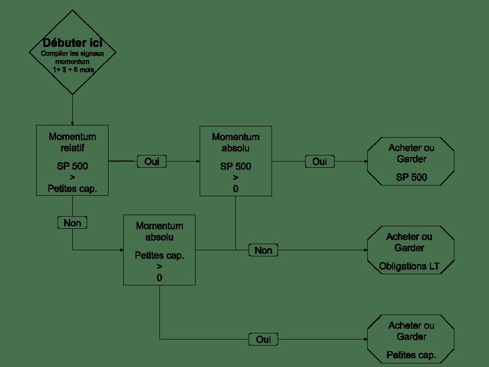 Schéma de principe des règles d'investissement de la stratégie Accelerated Dual Momentum