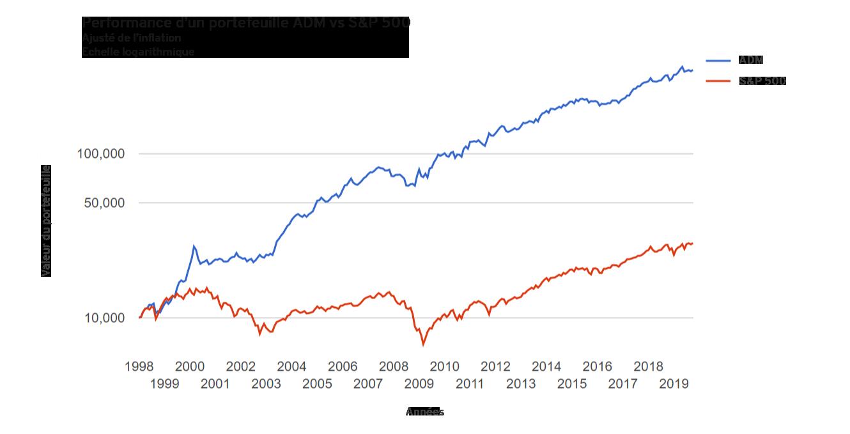 Comparatif de performance entre un portefeuille accelerating dual momentum avec le SP 500