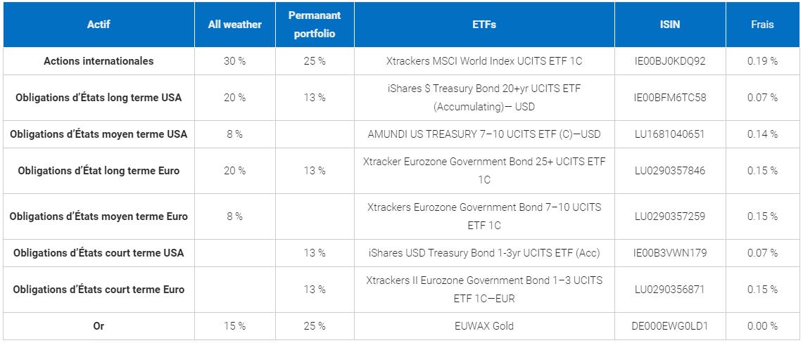 Sélection d'ETF pour un portefeuille all weather et un portefeuille permanent portfolio