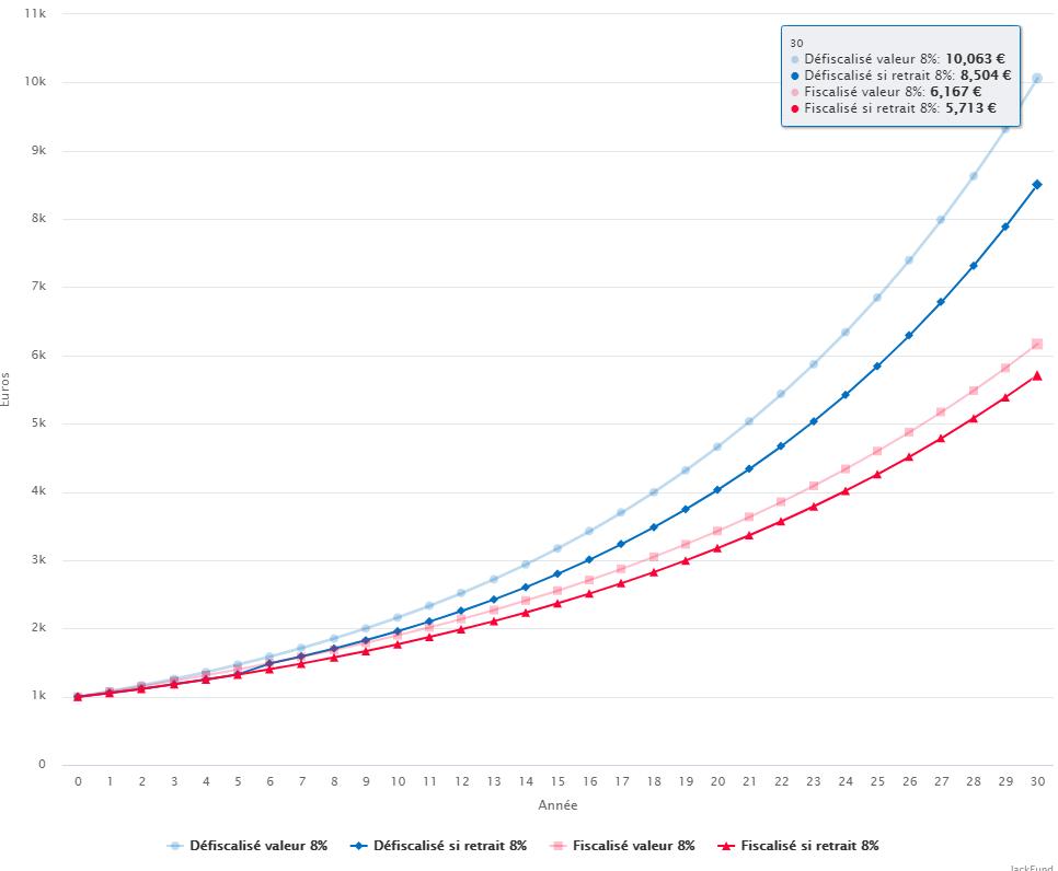 Graphiquede comparaison des performances entre enveloppe fiscalisée et défiscalisée