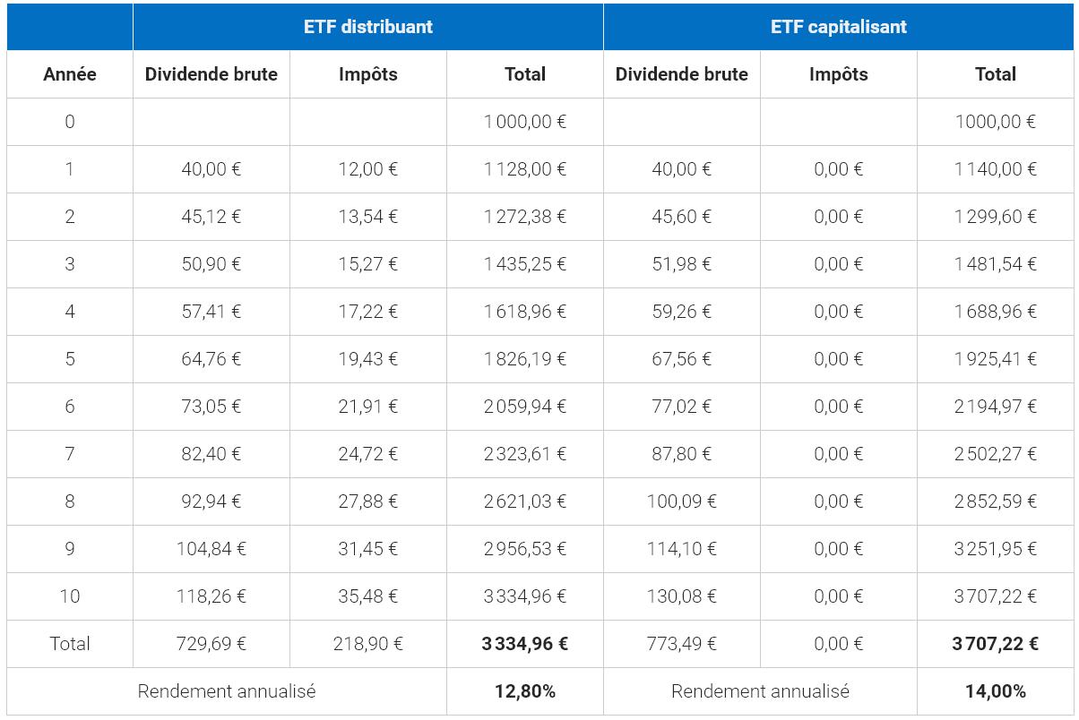 Evolution de la performance sur un CTO d'un ETF qui distribue le dividende et d'un ETF qui réinvesti le dividende