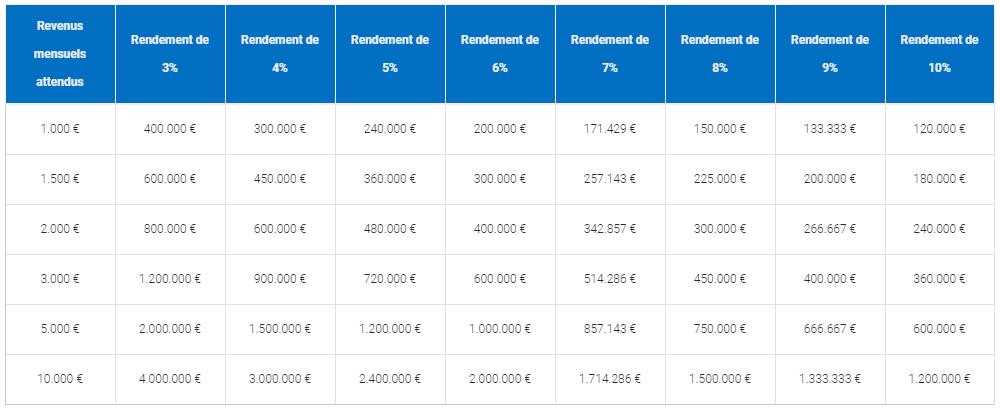 Tableau pour déterminer combien placer en fonction des revenus espérés
