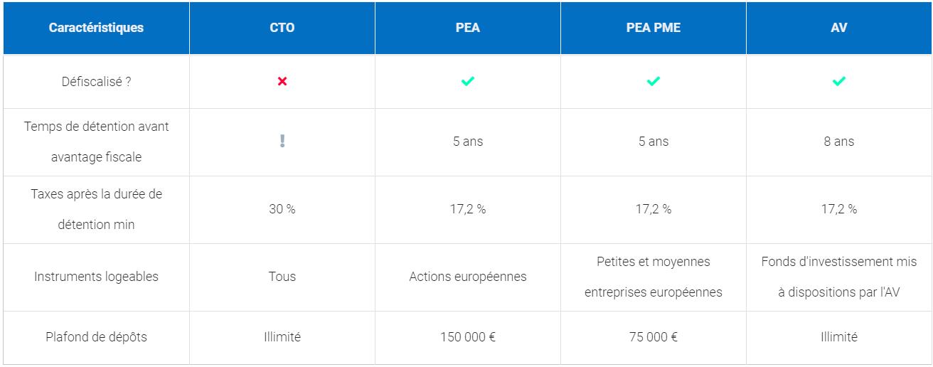 Tableau comparatif assurance vie PEA et CTO