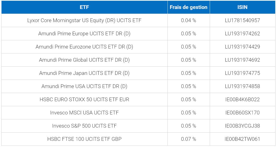 Meilleurs ETF européens, par frais de gestion faibles