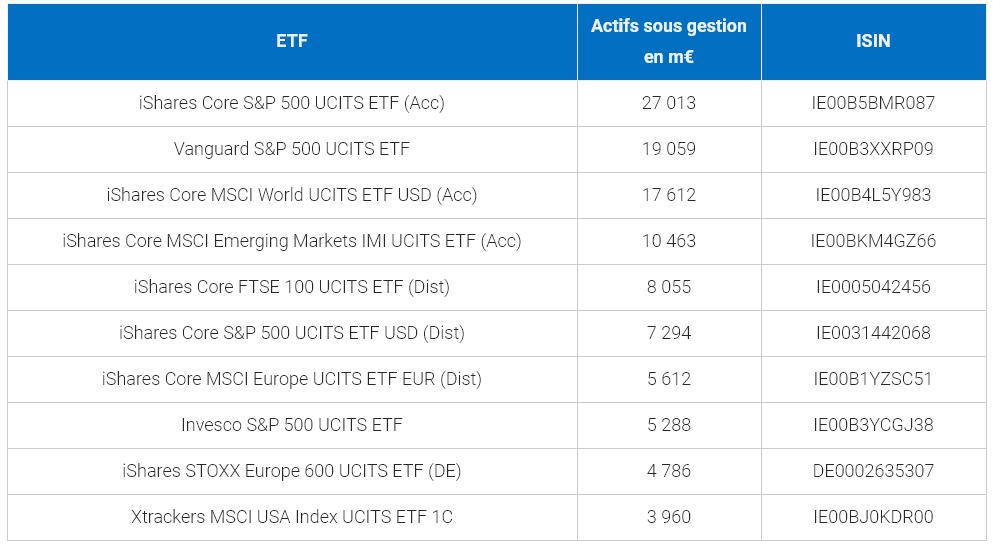 Meilleurs ETF européens sur actions, par actif sous gestion