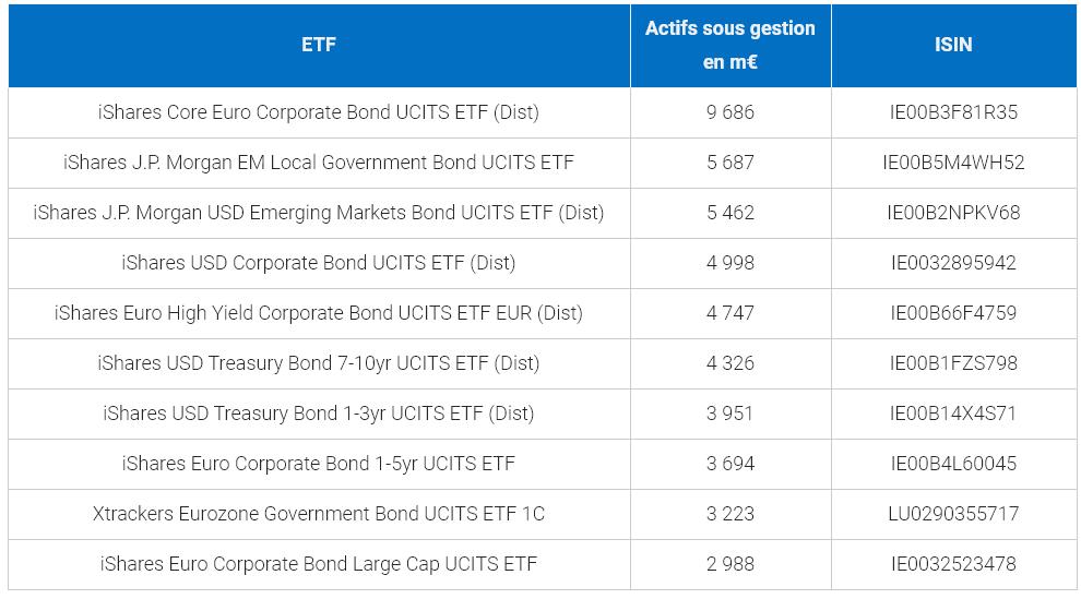 Meilleurs ETF européens sur obligations, par actif sous gestion
