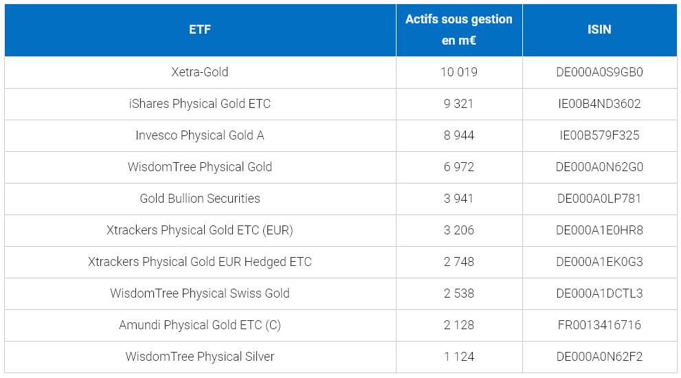 Meilleurs ETF européens sur métaux précieux, par actif sous gestion