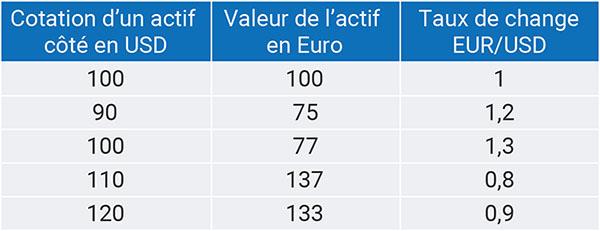 Tableau impact taux de change ETF