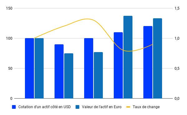 Evolution de la valeur d'un ETF USD en EUR selon le taux de change